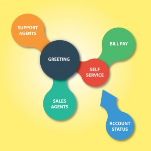 Custom Self Service Solutions